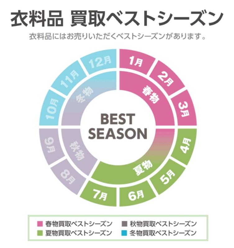1月~7月まで春夏衣料買取ベストシーズン