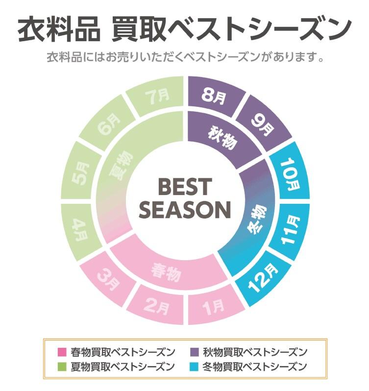 8月~12月まで秋冬衣料買取ベストシーズン